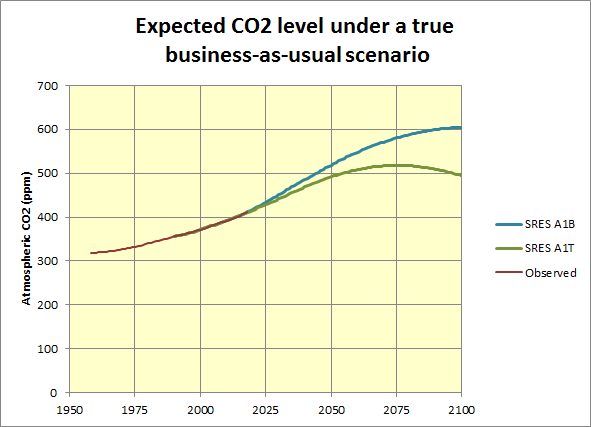 [CO2]_SRES